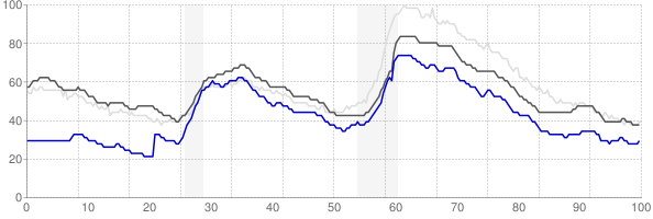 Austin, Texas monthly unemployment rate chart